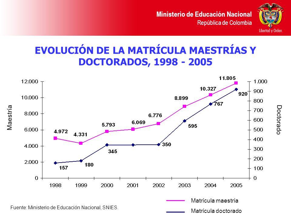 EVOLUCIÓN DE LA MATRÍCULA MAESTRÍAS Y DOCTORADOS, 1998 - 2005
