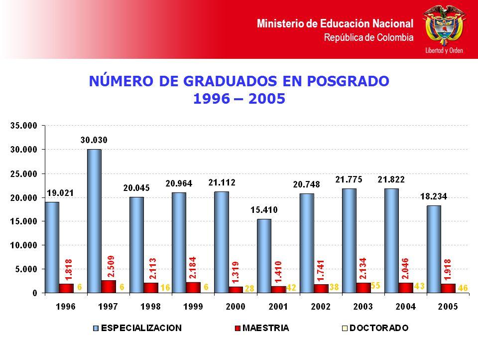 NÚMERO DE GRADUADOS EN POSGRADO
