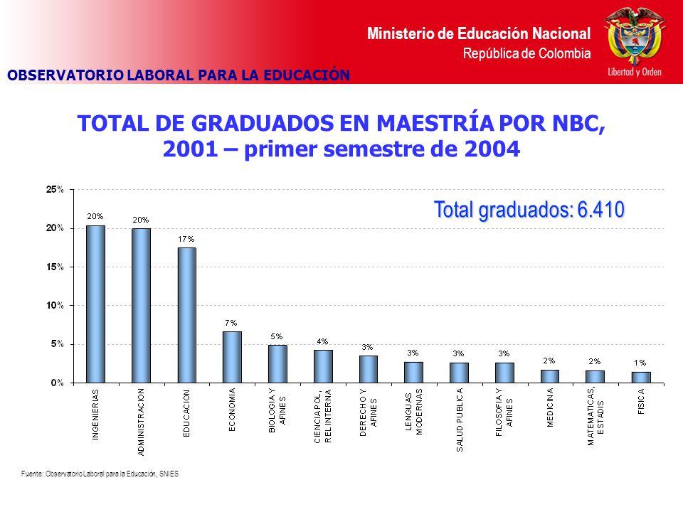 TOTAL DE GRADUADOS EN MAESTRÍA POR NBC,