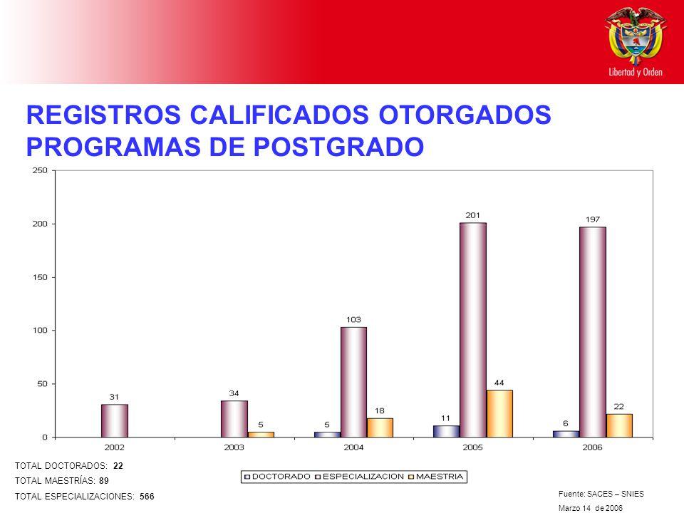 REGISTROS CALIFICADOS OTORGADOS PROGRAMAS DE POSTGRADO