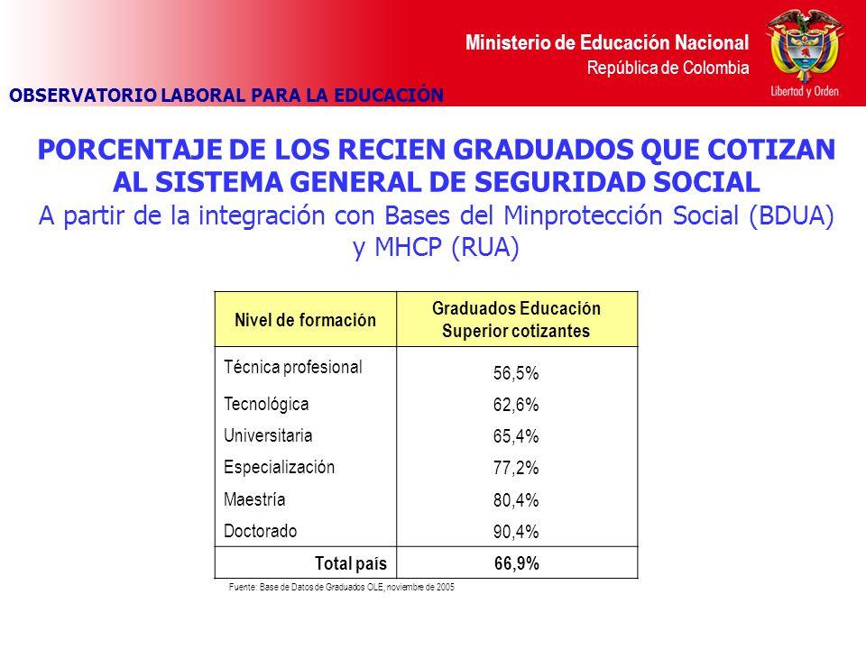 Graduados Educación Superior cotizantes