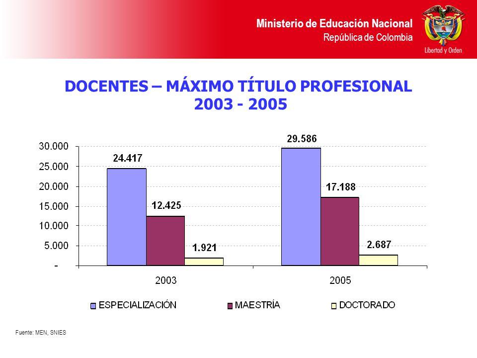 DOCENTES – MÁXIMO TÍTULO PROFESIONAL