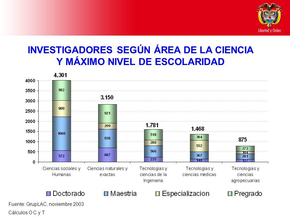 INVESTIGADORES SEGÚN ÁREA DE LA CIENCIA Y MÁXIMO NIVEL DE ESCOLARIDAD