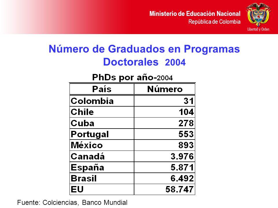 Número de Graduados en Programas Doctorales 2004