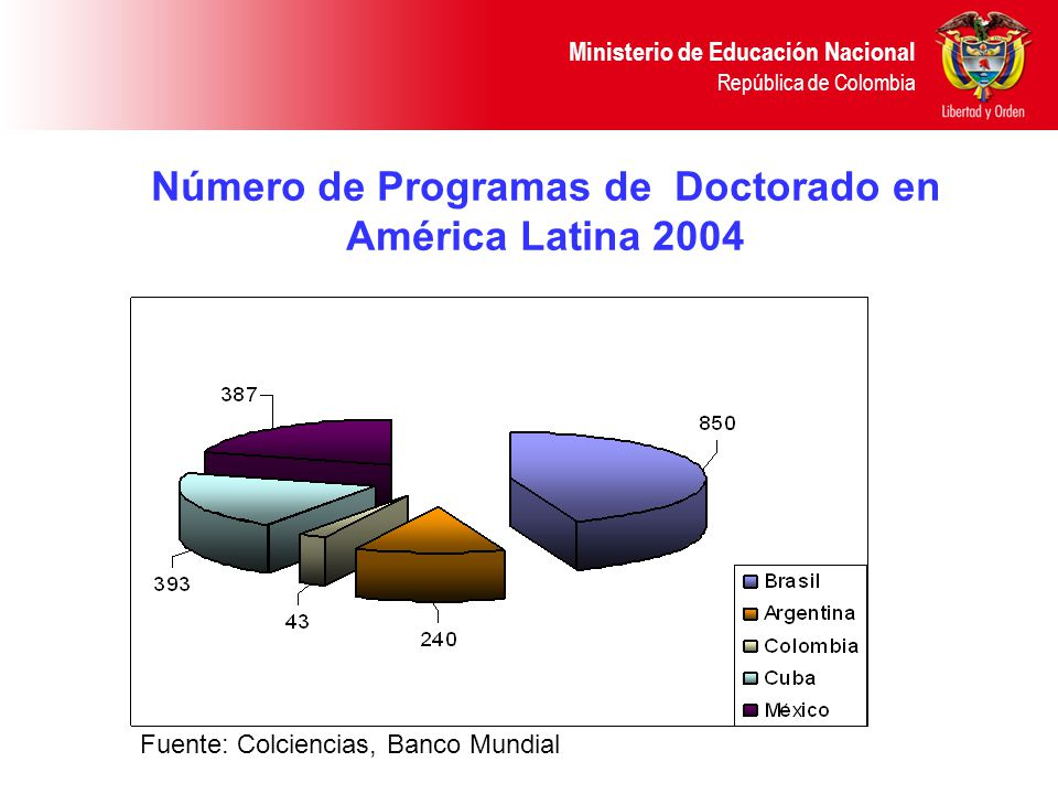 Número de Programas de Doctorado en América Latina 2004