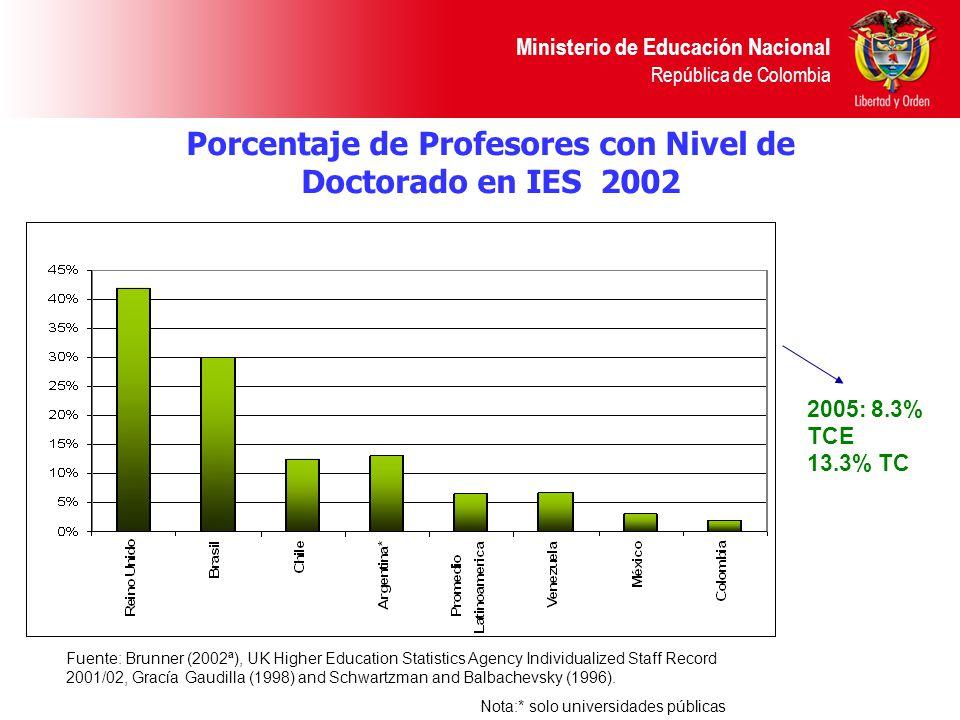 Porcentaje de Profesores con Nivel de Doctorado en IES 2002