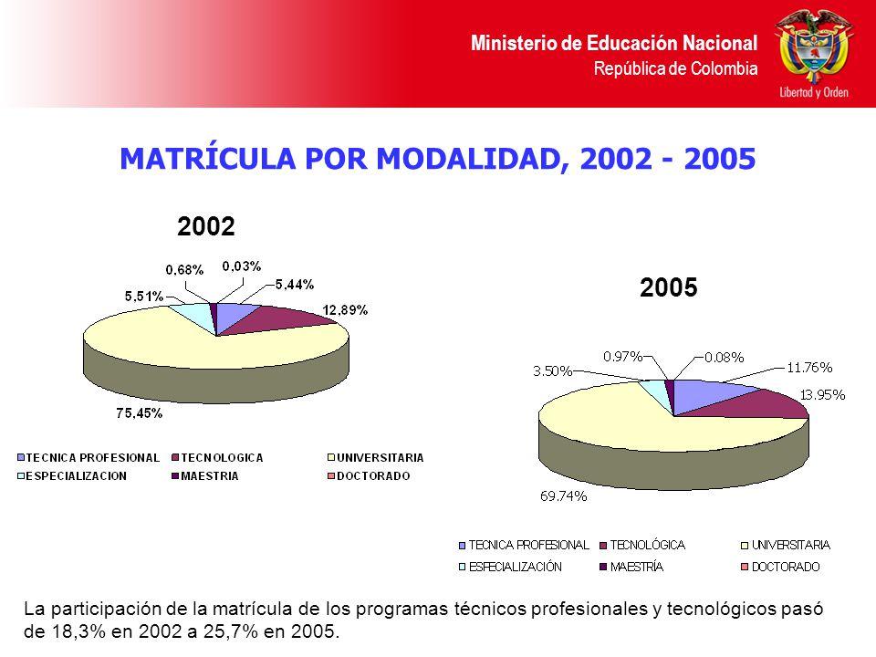MATRÍCULA POR MODALIDAD, 2002 - 2005
