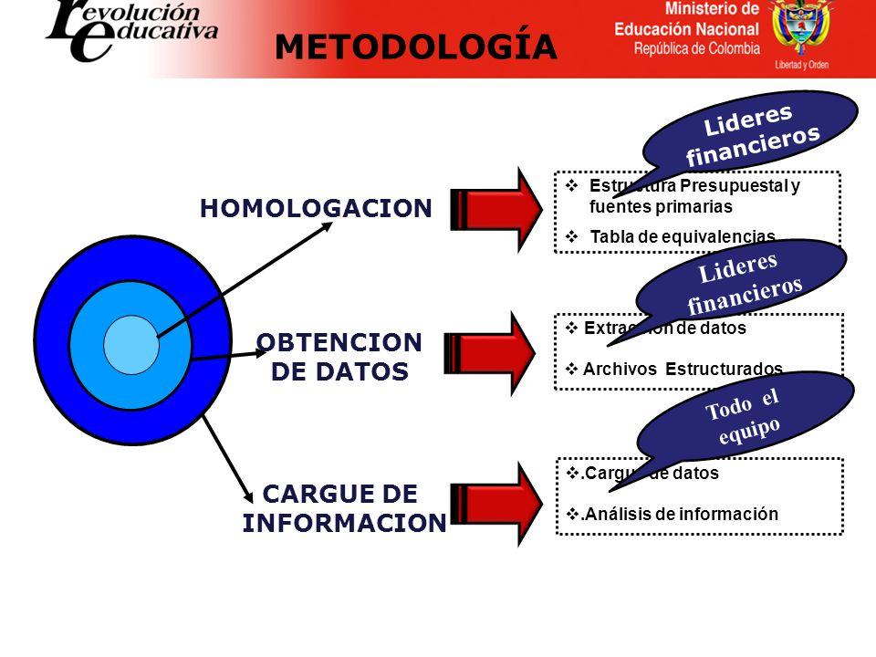 METODOLOGÍA HOMOLOGACION Lideres financieros OBTENCION DE DATOS
