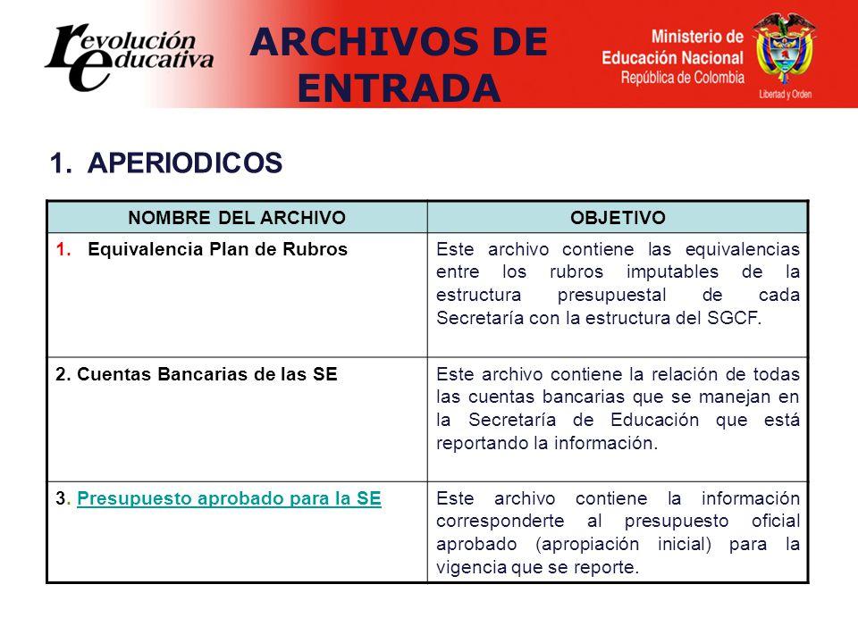 ARCHIVOS DE ENTRADA 1. APERIODICOS NOMBRE DEL ARCHIVO OBJETIVO