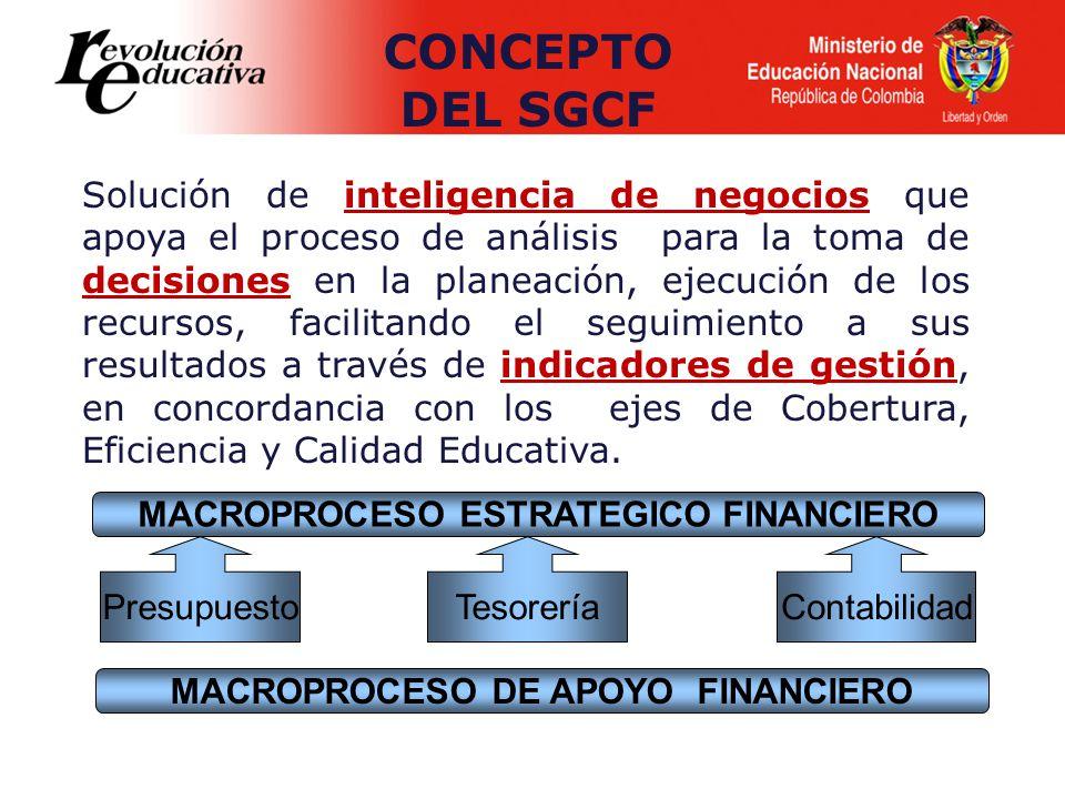 MACROPROCESO ESTRATEGICO FINANCIERO MACROPROCESO DE APOYO FINANCIERO