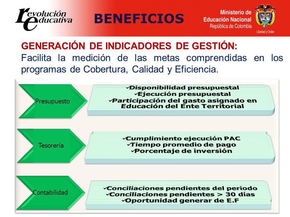 BENEFICIOS GENERACIÓN DE INDICADORES DE GESTIÓN: