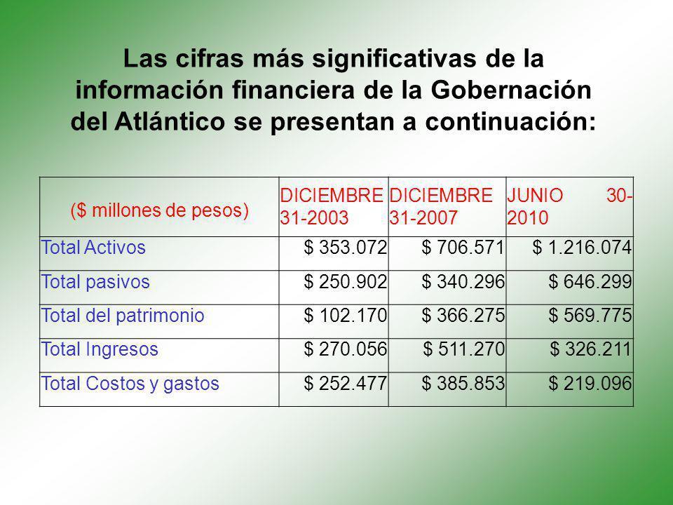 Las cifras más significativas de la información financiera de la Gobernación del Atlántico se presentan a continuación: