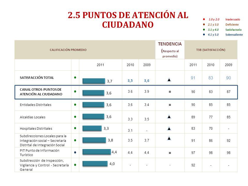 2.5 PUNTOS DE ATENCIÓN AL CIUDADANO