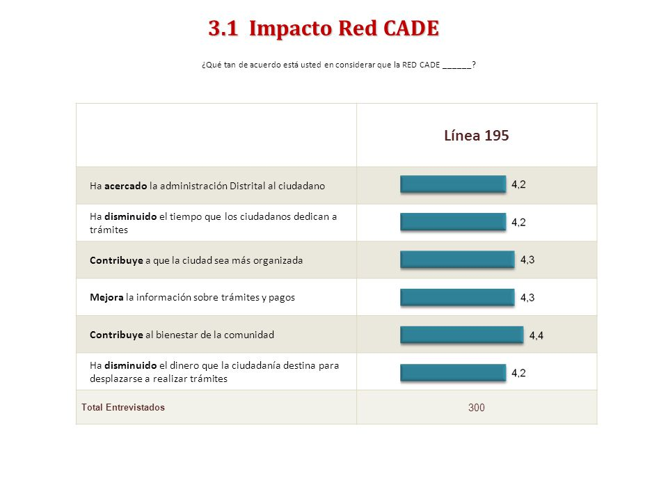 ¿Qué tan de acuerdo está usted en considerar que la RED CADE ______