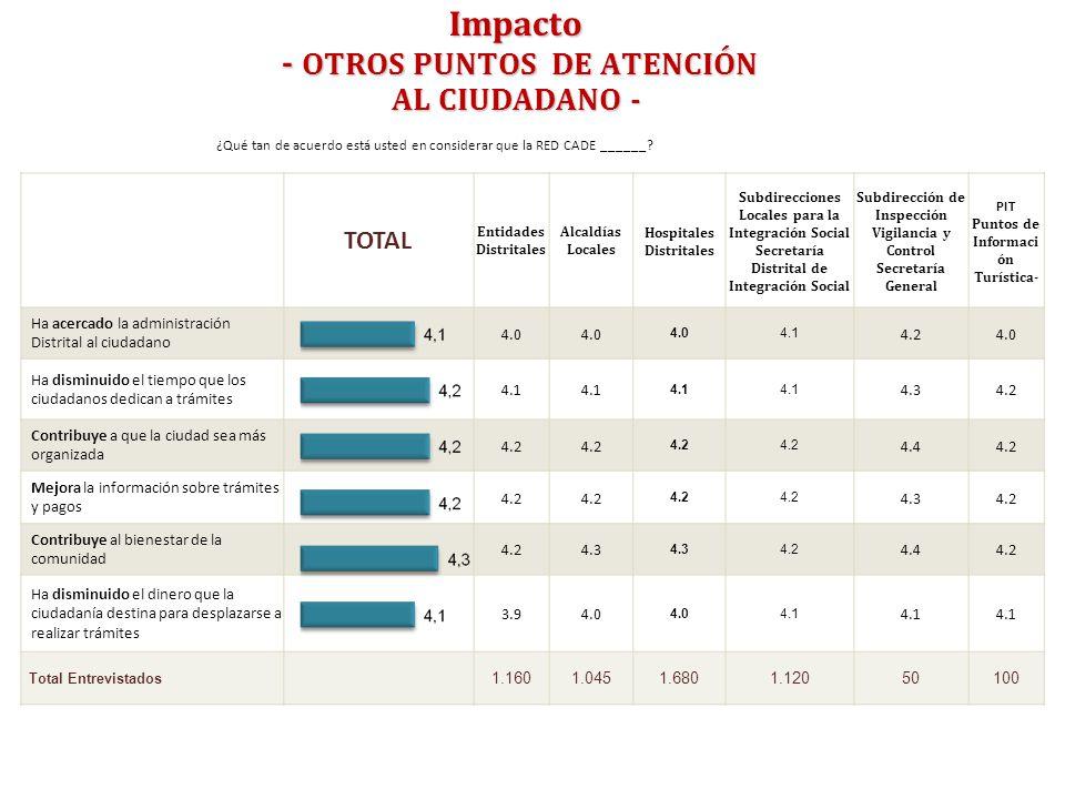 Impacto - OTROS PUNTOS DE ATENCIÓN AL CIUDADANO -
