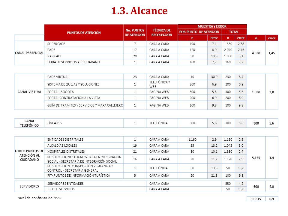 TÉCNICA DE RECOLECCIÓN OTROS PUNTOS DE ATENCIÓN AL CIUDADANO