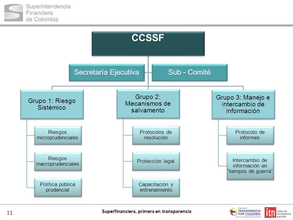 CCSSF Secretaría Ejecutiva Sub - Comité