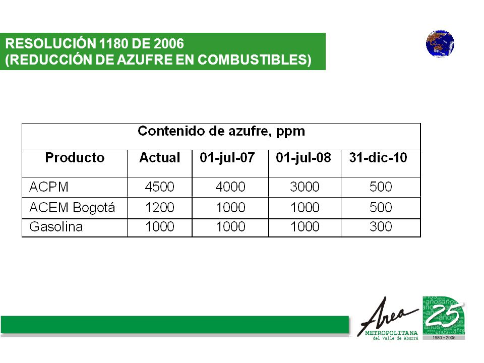 RESOLUCIÓN 1180 DE 2006 (REDUCCIÓN DE AZUFRE EN COMBUSTIBLES)