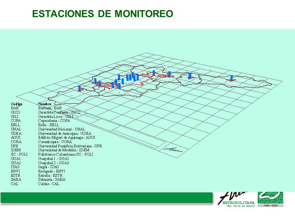 ESTACIONES DE MONITOREO