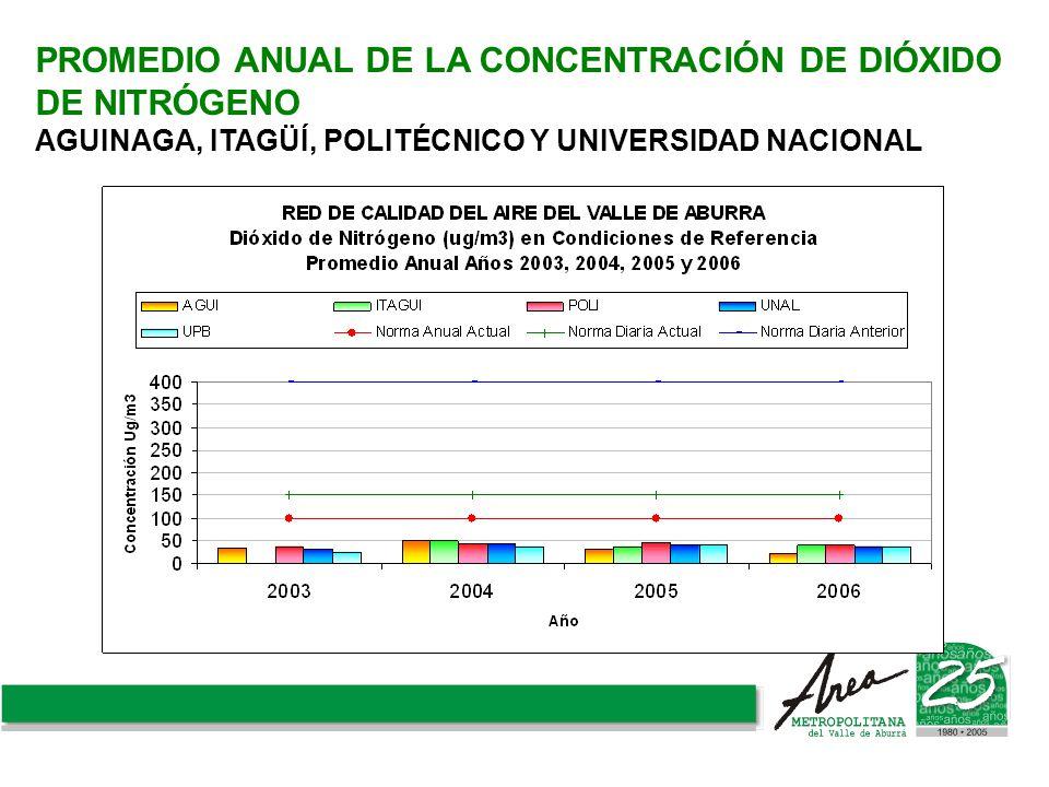PROMEDIO ANUAL DE LA CONCENTRACIÓN DE DIÓXIDO DE NITRÓGENO