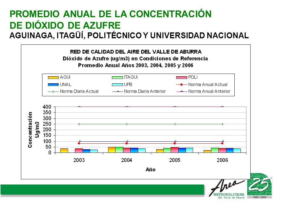 PROMEDIO ANUAL DE LA CONCENTRACIÓN DE DIÓXIDO DE AZUFRE