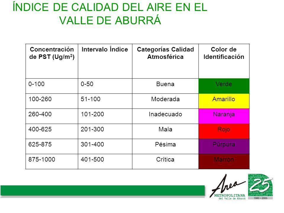 ÍNDICE DE CALIDAD DEL AIRE EN EL VALLE DE ABURRÁ