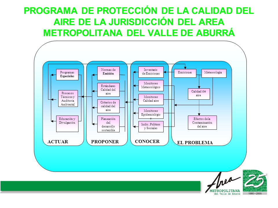 PROGRAMA DE PROTECCIÓN DE LA CALIDAD DEL AIRE DE LA JURISDICCIÓN DEL AREA METROPOLITANA DEL VALLE DE ABURRÁ
