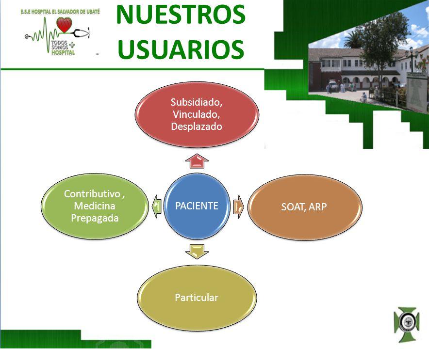 NUESTROS USUARIOS PACIENTE Subsidiado, Vinculado, Desplazado SOAT, ARP