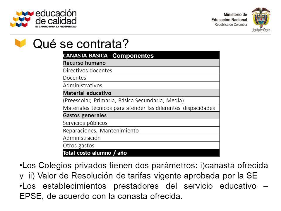 Qué se contrata CANASTA BASICA - Componentes. Recurso humano. Directivos docentes. Docentes. Administrativos.