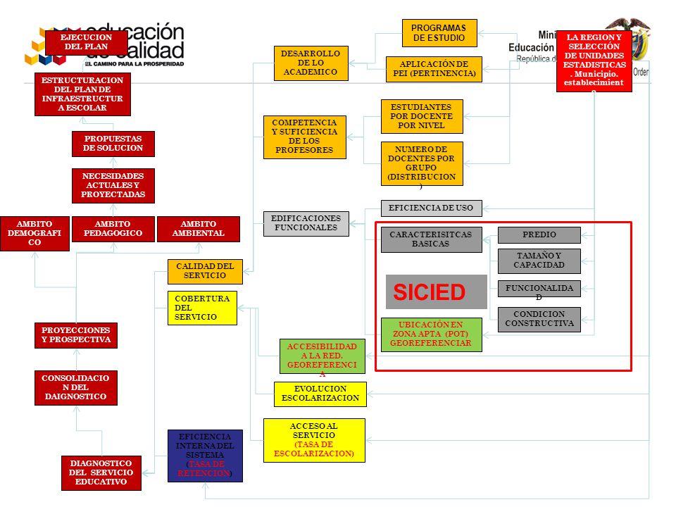 SICIED PROGRAMAS DE ESTUDIO EJECUCION DEL PLAN