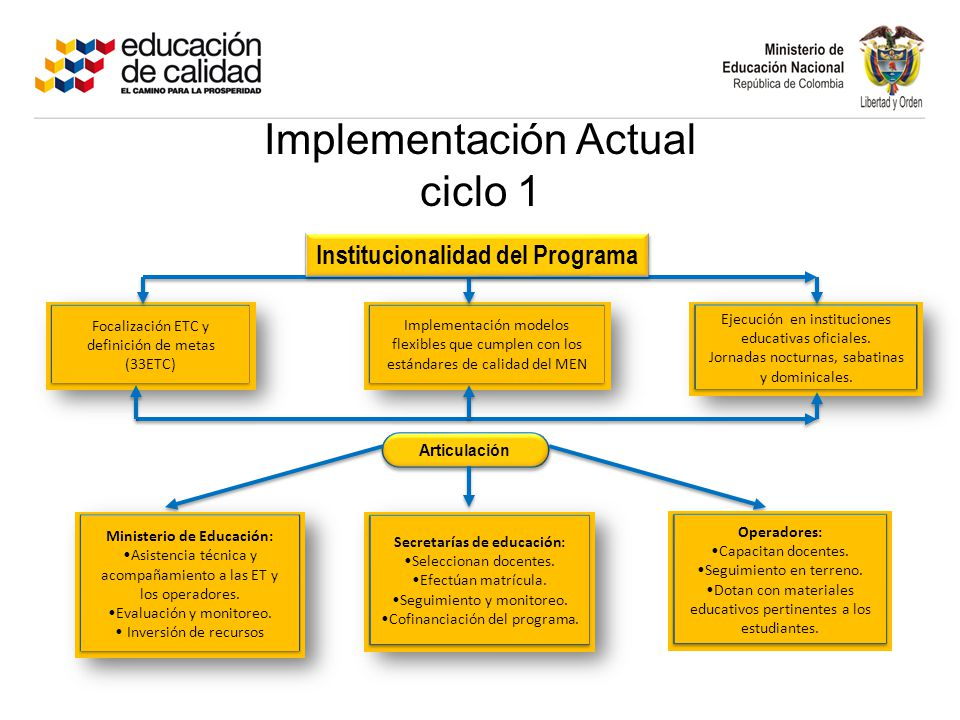 Implementación Actual ciclo 1