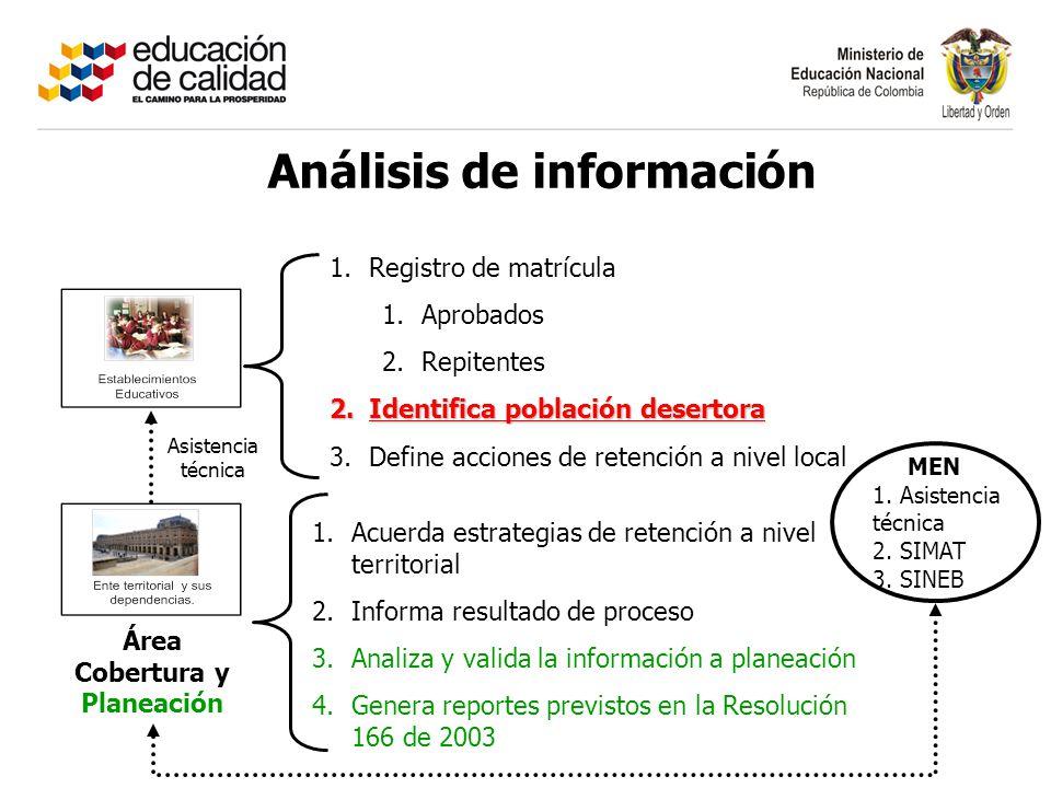 Análisis de información Área Cobertura y Planeación