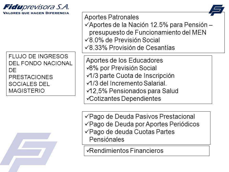 8.33% Provisión de Cesantías