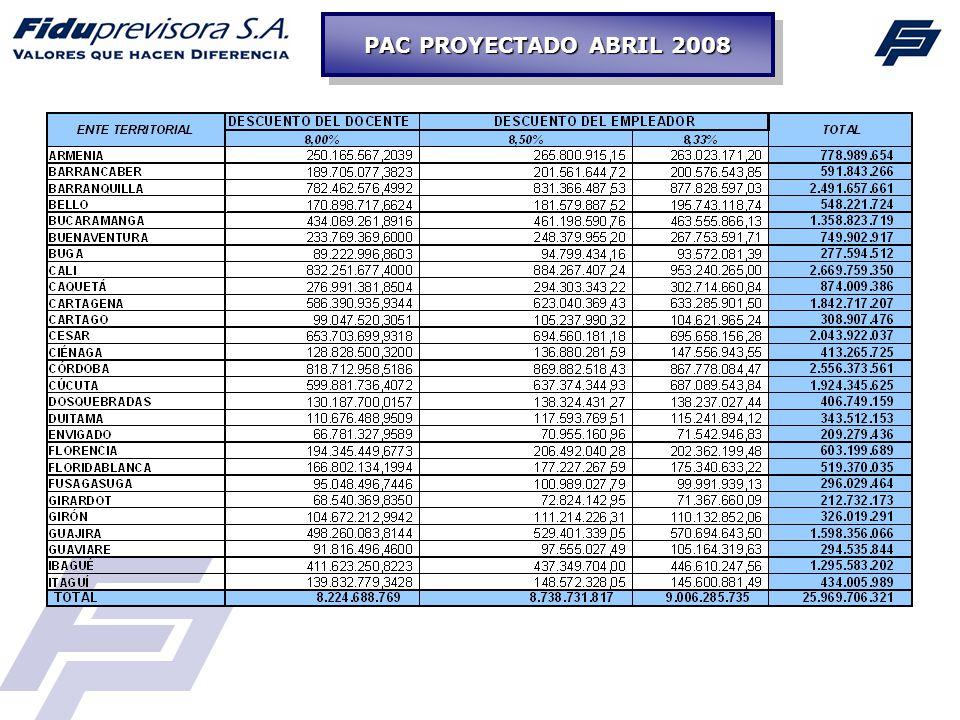 PAC PROYECTADO ABRIL 2008