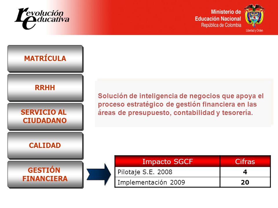 MATRÍCULA RRHH SERVICIO AL CIUDADANO CALIDAD GESTIÓN FINANCIERA