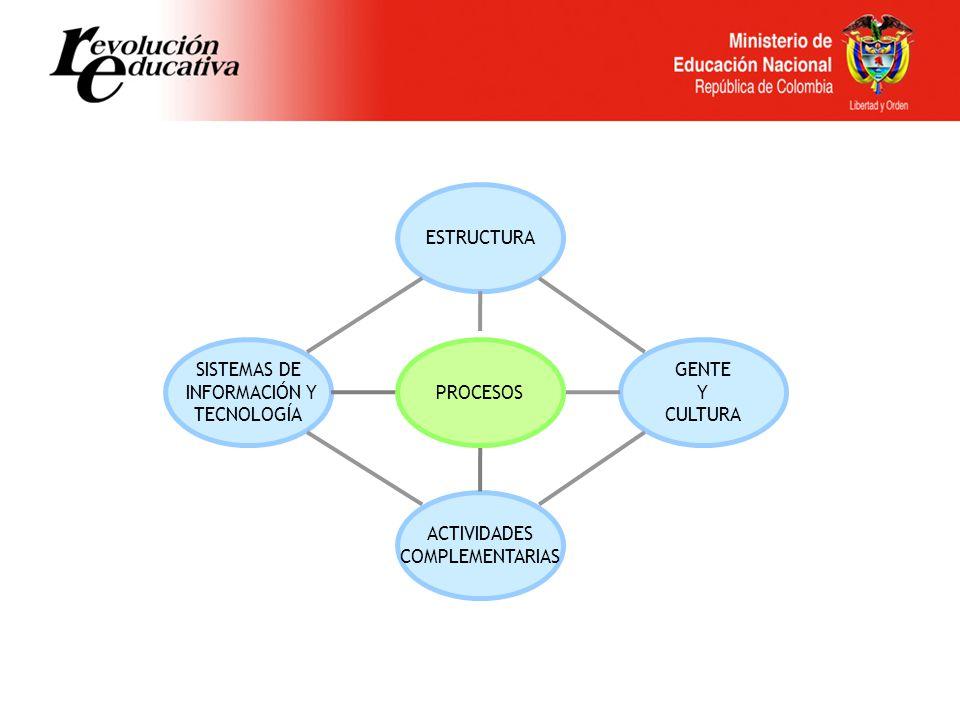 ESTRUCTURA SISTEMAS DE. INFORMACIÓN Y. TECNOLOGÍA. PROCESOS. GENTE. Y. CULTURA. ACTIVIDADES.