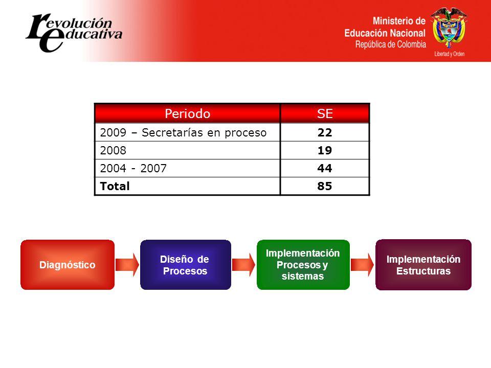 Periodo SE 2009 – Secretarías en proceso 22 2008 19 2004 - 2007 44