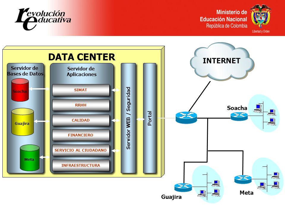 Servidor WEB / Seguridad