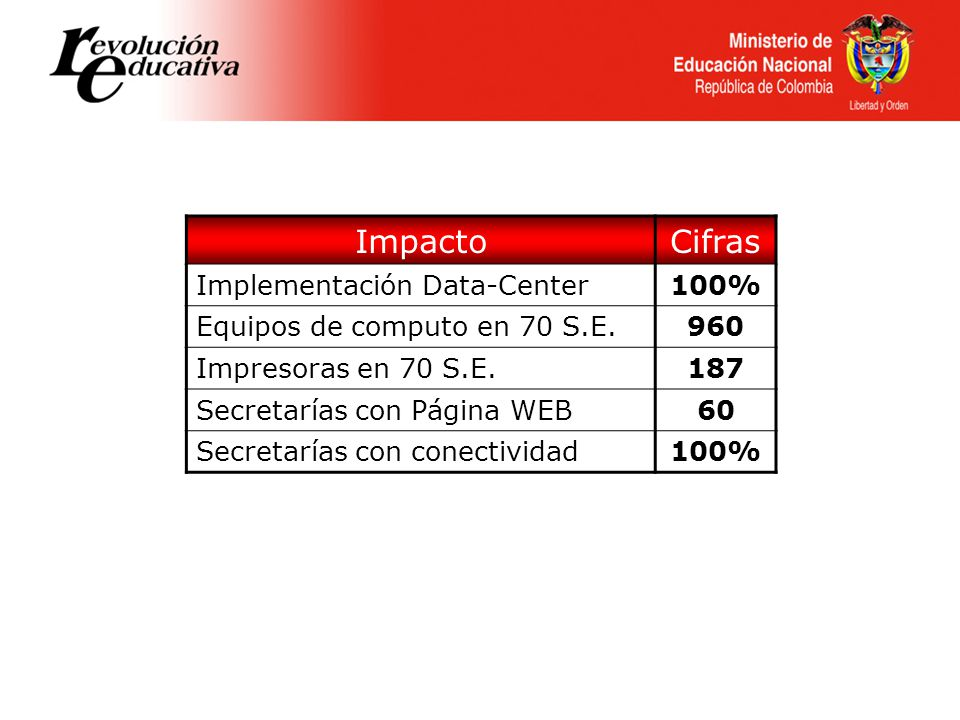 Impacto Cifras Implementación Data-Center 100%