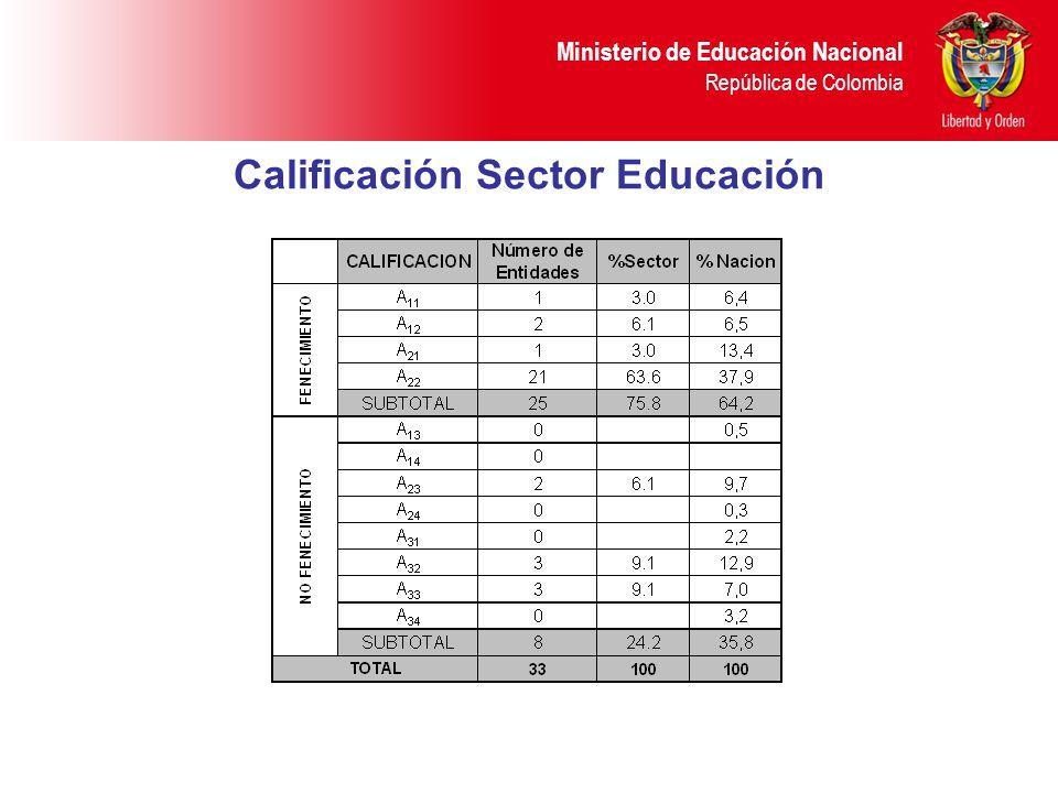 Calificación Sector Educación