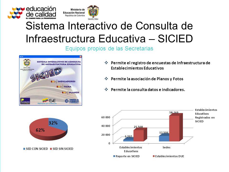 Sistema Interactivo de Consulta de Infraestructura Educativa – SICIED Equipos propios de las Secretarias