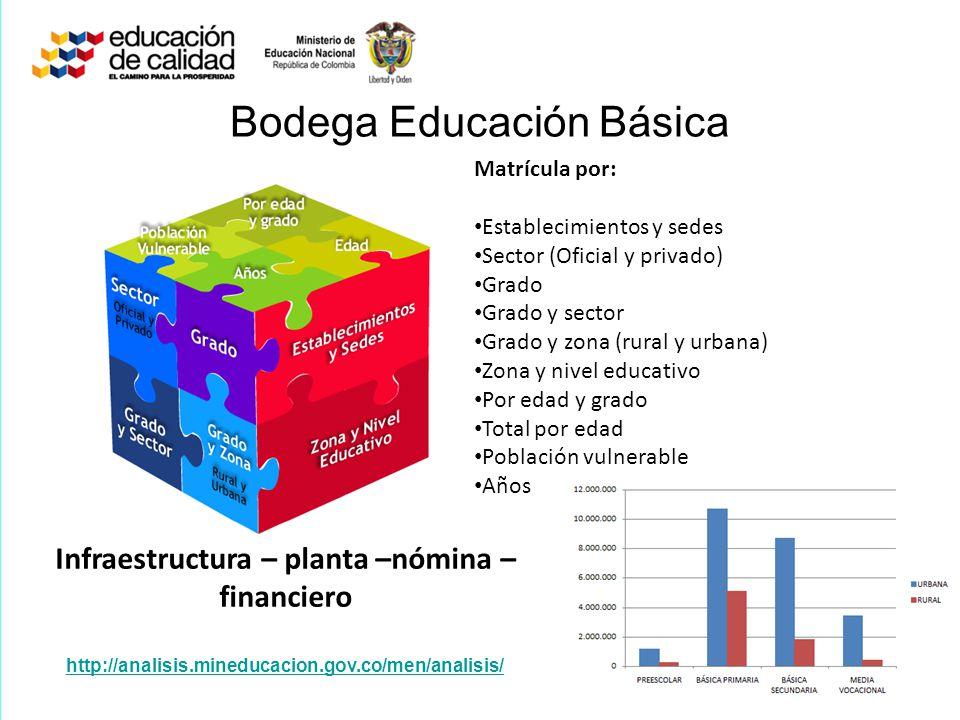 Bodega Educación Básica