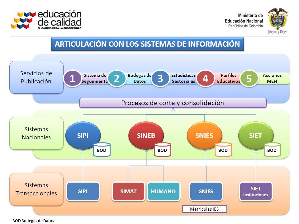 ARTICULACIÓN CON LOS SISTEMAS DE INFORMACIÓN