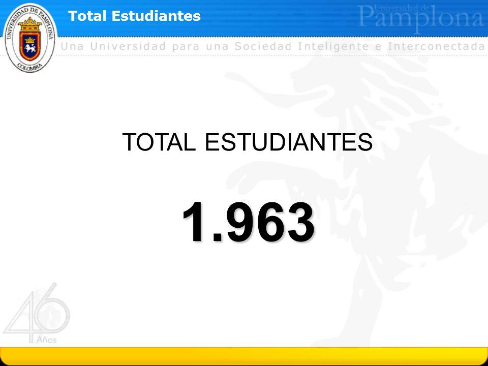 Total Estudiantes TOTAL ESTUDIANTES 1.963