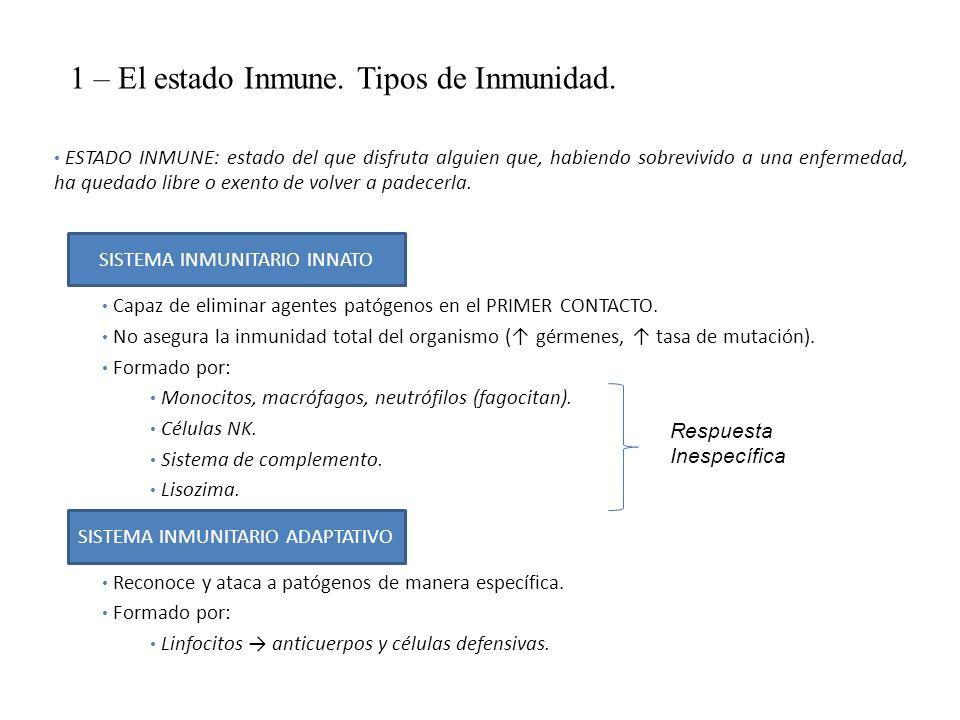 1 – El estado Inmune. Tipos de Inmunidad.