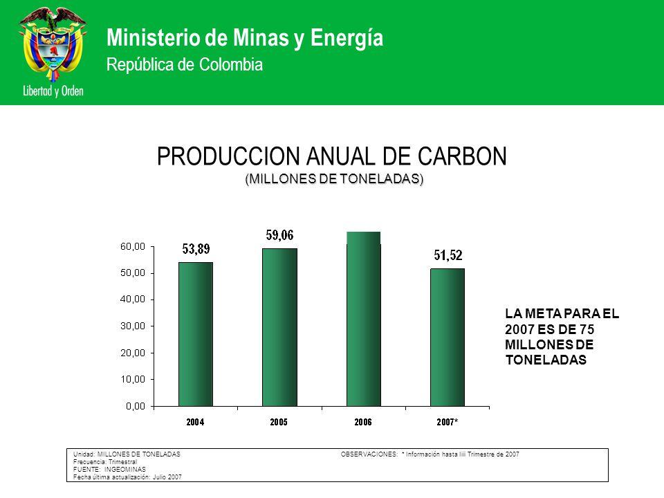 PRODUCCION ANUAL DE CARBON (MILLONES DE TONELADAS)
