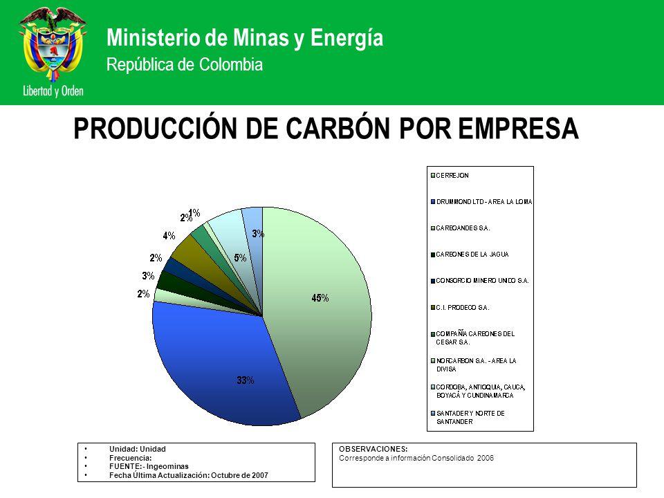 PRODUCCIÓN DE CARBÓN POR EMPRESA