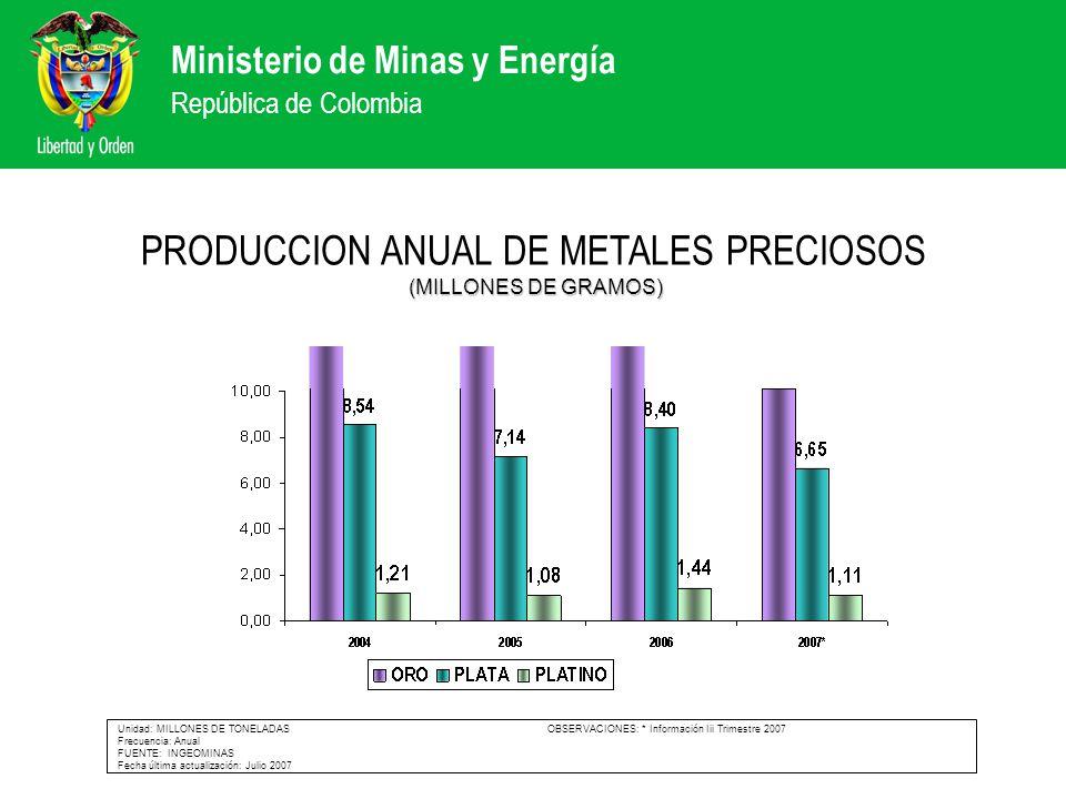 PRODUCCION ANUAL DE METALES PRECIOSOS (MILLONES DE GRAMOS)