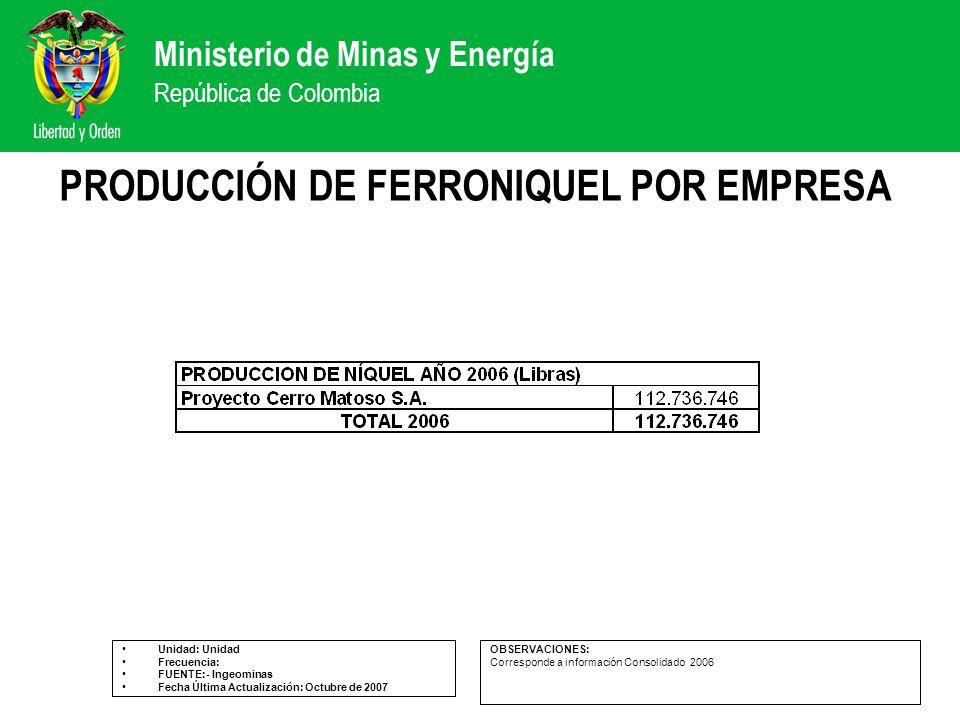 PRODUCCIÓN DE FERRONIQUEL POR EMPRESA