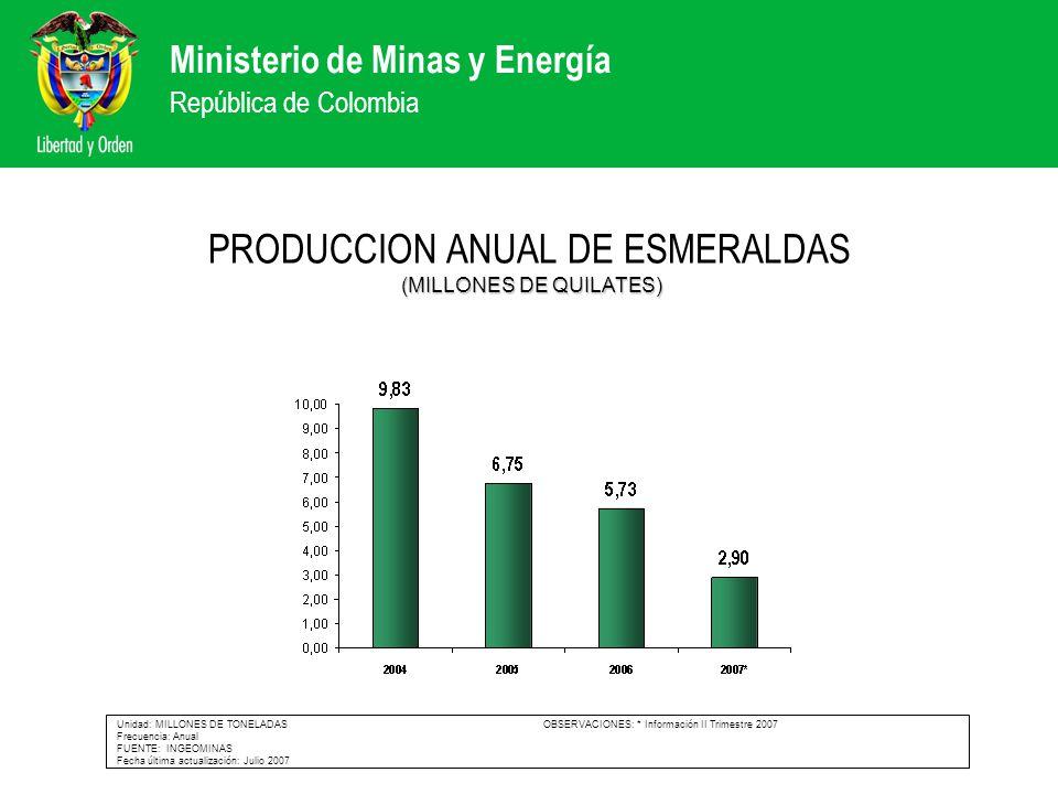 PRODUCCION ANUAL DE ESMERALDAS (MILLONES DE QUILATES)